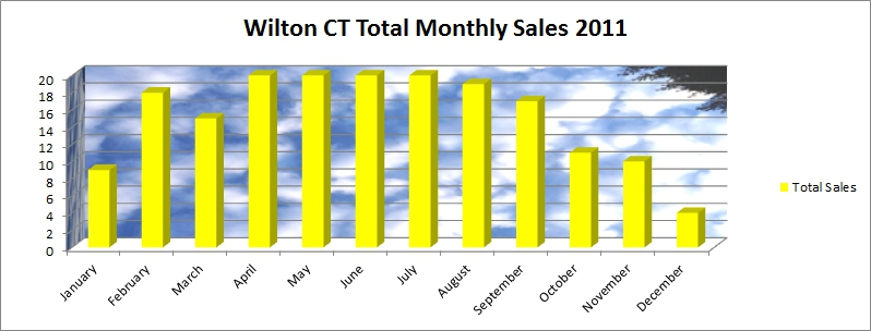 Wilton CT 06897 2011 By the Month Market Report of Real Estate Sales