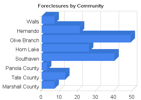 Foreclosure by Community