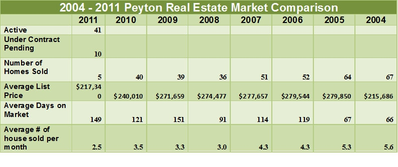 peyton area near peterson air force base colorado springs housing market report february 28 2011