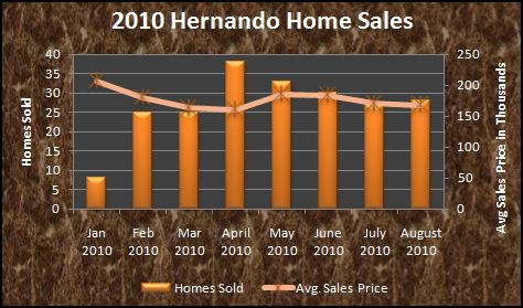 Hernando MS home sales