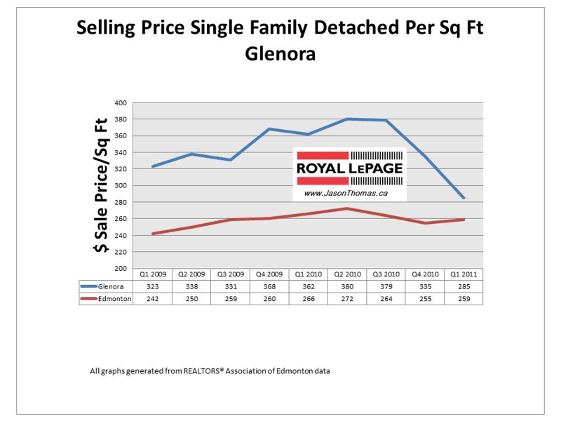 Glenora Edmonton Real Estate prices