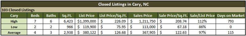 Cary NC Real Estate Market Report