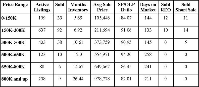 St Johns County Florida Market Report November 2011