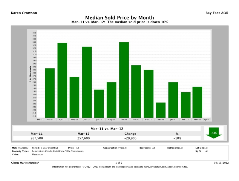 Pleasanton, CA Attached Homes Median Sold Price, March 2012