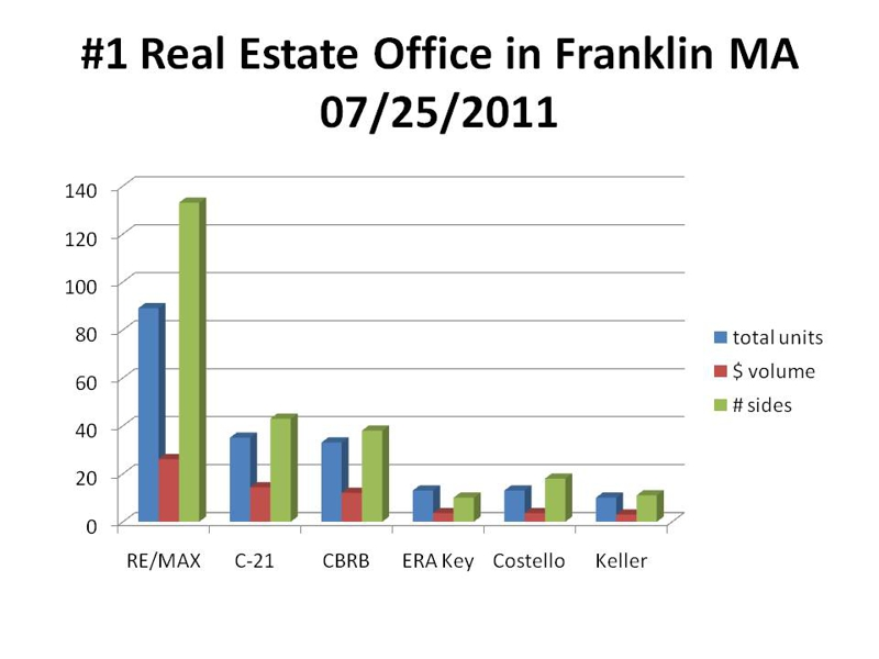 chart for #1 real estate office