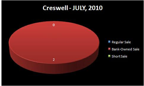 HOMES FOR SALE - CRESWELL, OR - Chart of Homes Sold by Type: Regular Sale, Short Sale, Bank-Owned Sale - CRESWELL RMLS Market Area - JULY, 2010 - Jim Hale, Principal Broker, ACTIONAGENTS.NET