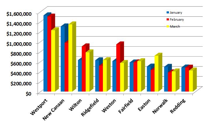 All Town Sales Comparison