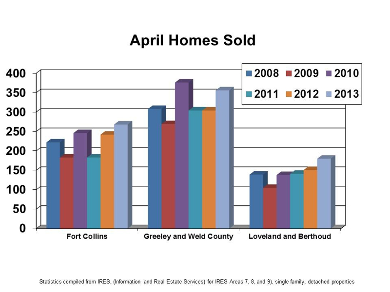 April Homes Sold History