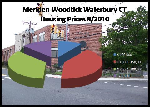 home prices in East End Waterbury, CT