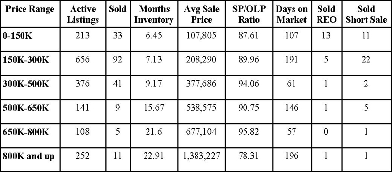 St Johns County Florida Market Report September 2011
