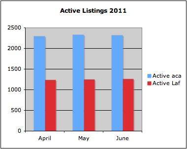 Active Listings April-June 2011 Lafayette, LA and Acadiana
