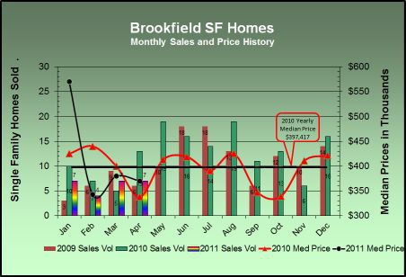 Brookfield Stats April 2011