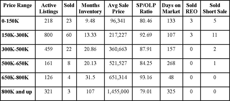 St Johns County Florida Market Report January 2010