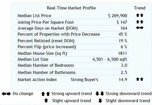 Altos Real- 