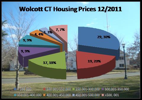 home prices in Wolcott CT