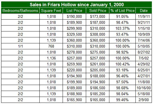 Condos sold in Friars Hollow prior to 2012
