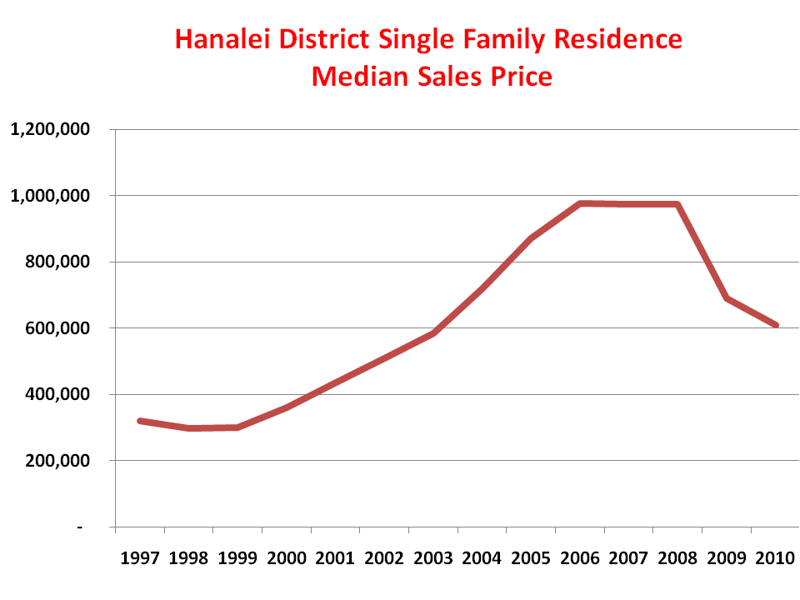 Hanalei District Single Family Residence Median Sales Price