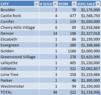 Luxury Home Sales - June 2011
