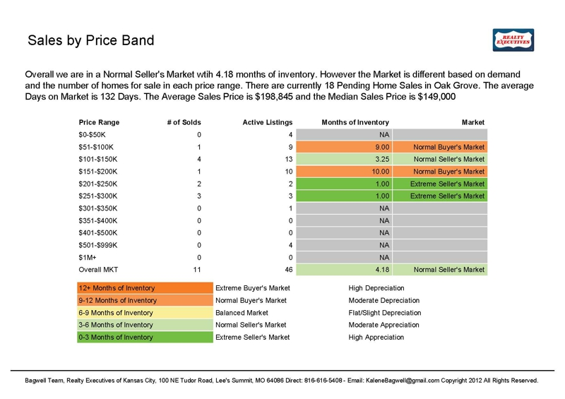 Oak Grove MO Sales by Price Band