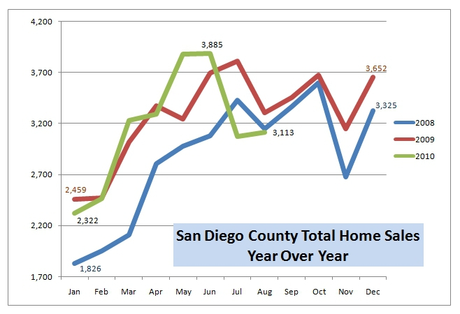 Total San Diego County Home Sales, 2008-2010