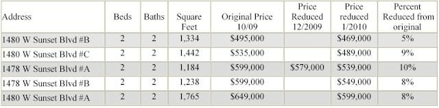 Sunset five condos price chart