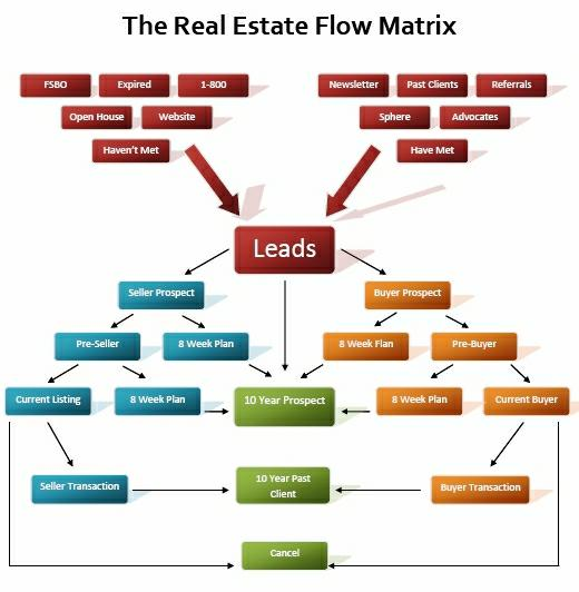 Legal Real Estate Transaction Flow Chart : Do you have a system