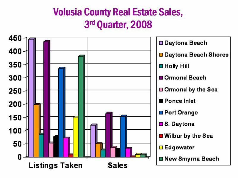 3rd quarter 2008 Volusia County real estate sales