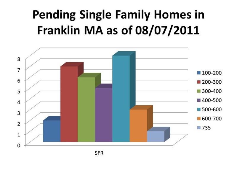 pending single family homes