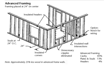 Single storey industrial buildings additionally Staircase Design Construction furthermore Chapter2 3 additionally Fachwerkhaus in addition How To Attach Threaded Rod To Unistrut Channel. on metal roof framing details