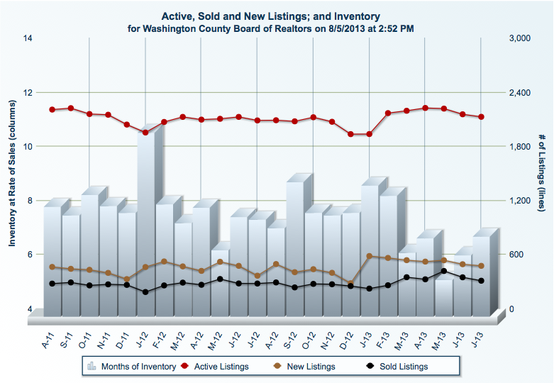 St George Utah Housing Market Report | July 2013