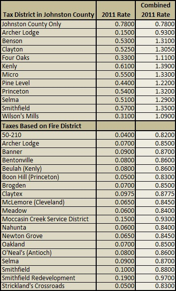 2011 Johnston County Property Taxes | Johnston County NC Property Tax Guide