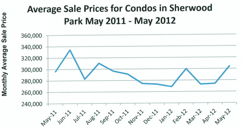 Average sale prices for condos in Sherwood Park May 2012