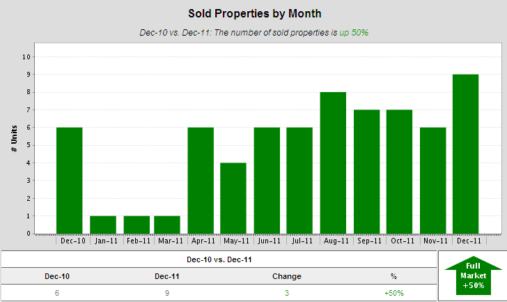 Alameda Sold Condos by Month 2011