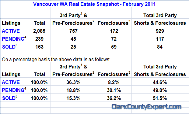 Vancouver WA Real Estate Market Report, including All Vancouver USA Zip Codes for February 2011 by John Slocum of REMAX Vancouver WA