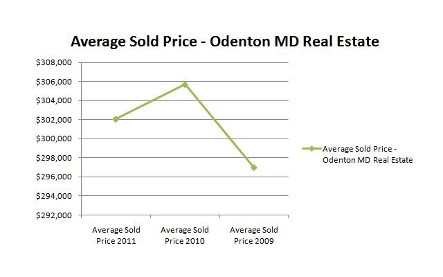 Average Sold Price - Odenton MD Real Estate April 2011