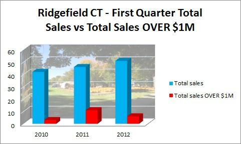 Ridgefield CT First Quarter Sales 2010-2012