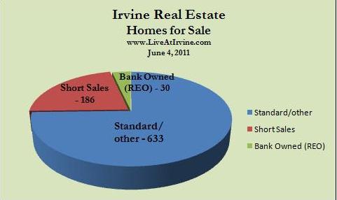 Irvine homes listed for sale