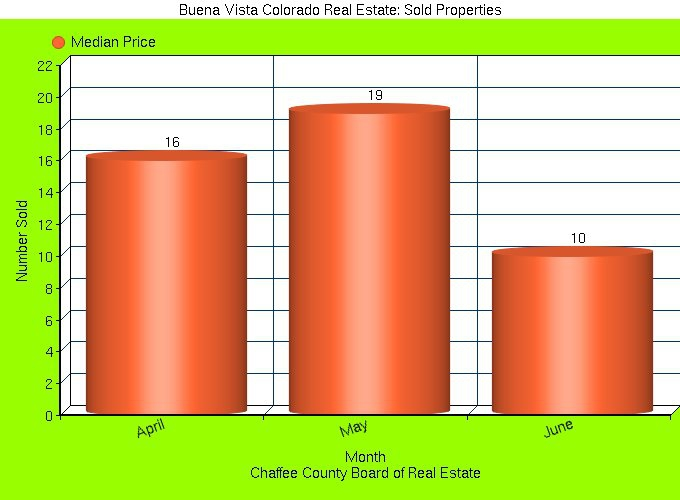 Buena Vista Colorado Market Report: Solds