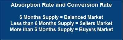 conversion rate,months supply of inventory,absorption rate,