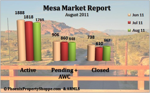 Mesa Arizona Homes Sales Report August 2011