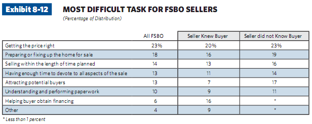 most difficult task for fsbo sellers