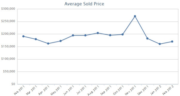 Lockport homes average sold price