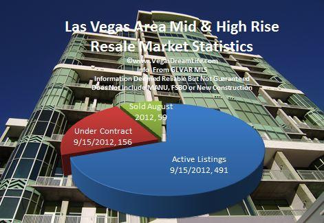 las vegas nv area high mid rise condominium homes for sale report