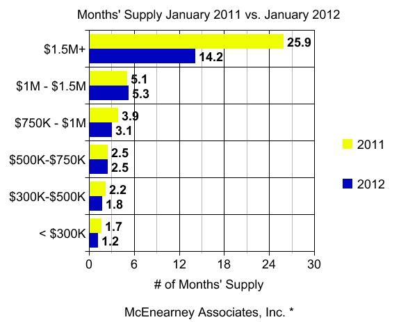 Months Supply for the Alexandria real estate market