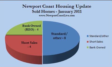 Newport Coast sold homes Jan. 2011