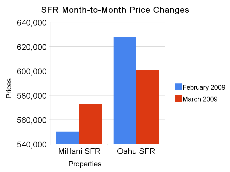 Graph Feb -Mar 2009 Price Changes