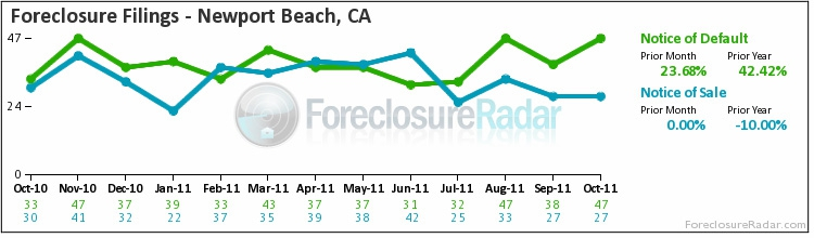 Newport Beach foreclosure filings