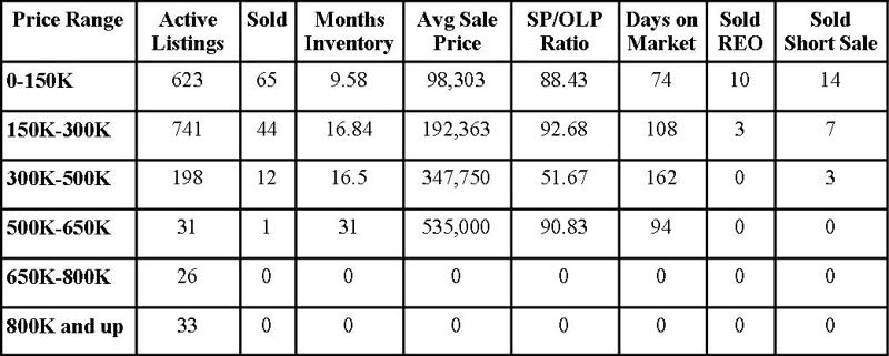 Clay County Market Report January 2010