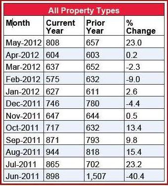 Market Report Chart