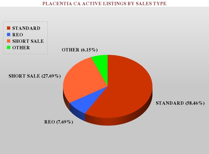Graph showing the percentage of active standard, foreclosure and short sale listings in placentia ca